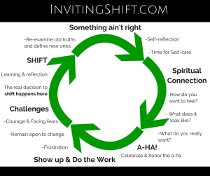 cycleofshift